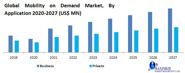Global Mobility On Demand Market