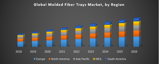 Global Molded Fiber Trays Market