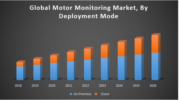 Global Motor Monitoring Market