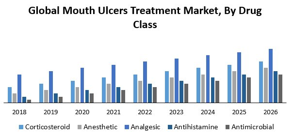 Global Mouth Ulcers Treatment Market