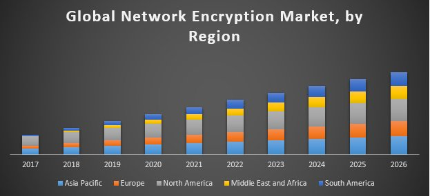 Global Network Encryption Market