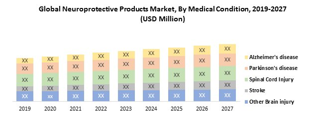 Global Neuroprotective Products Market