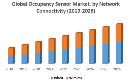 Global Occupancy Sensor Market