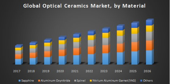 Global Optical Ceramics Market: Industry Analysis And Forecast (2018-2026)
