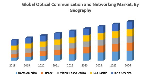 Global Optical Communication And Networking Market