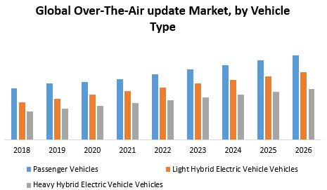 Global Over The Air Update Market
