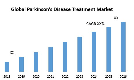 Global Parkinson's Disease Treatment Market – Industry Analysis And Forecast (2019-2026)