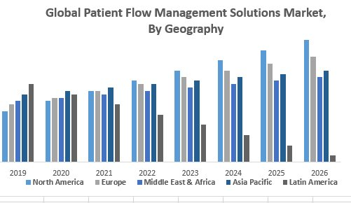 Global Patient Flow Management Solutions Market