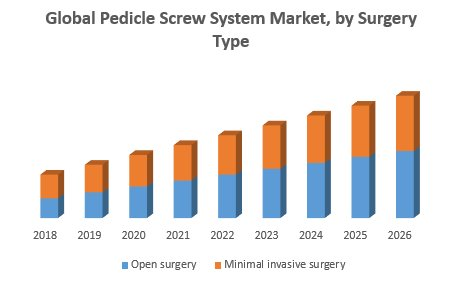 Global Pedicle Screw System Market