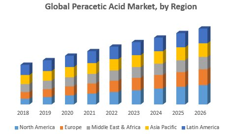 Global Peracetic Acid Market
