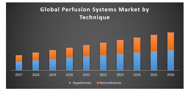 Global Perfusion Systems Market