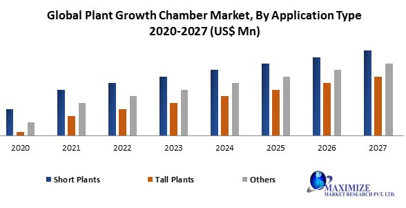 Global Plant Growth Chamber Market