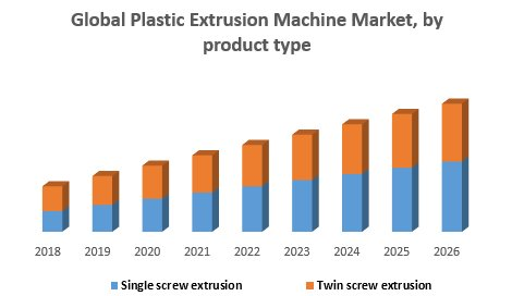 Global Plastic Extrusion Machine Market