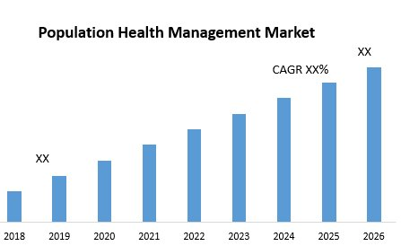 Global Population Health Management Market – Industry Analysis And Forecast