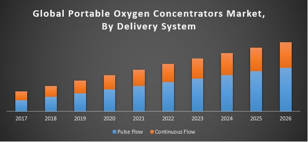 Global Portable Oxygen Concentrators Market