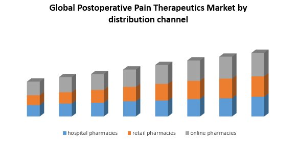Global Postoperative Pain Therapeutics Market