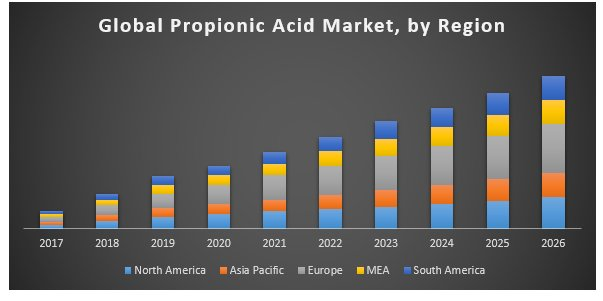 Global Propionic Acid Market