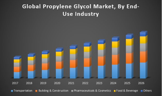 Global Propylene Glycol Market
