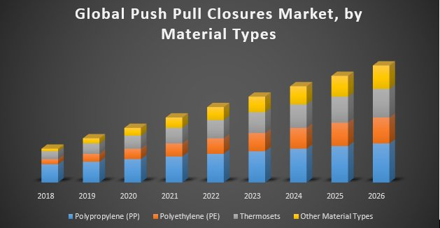 Global Push Pull Closures Market