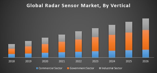 Global Radar Sensor Market