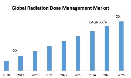 Global Radiation Dose Management Market – Industry Analysis And Forecast