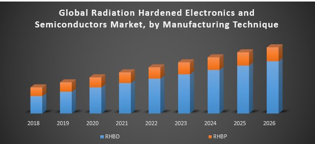 Global Radiation Hardened Electronics And Semiconductors Market