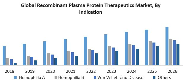 Global Recombinant Plasma Protein Therapeutics Market
