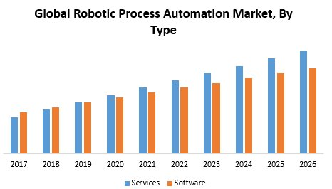 Global Robotic Process Automation Market : Industry Analysis And Forecast (2018-2026)