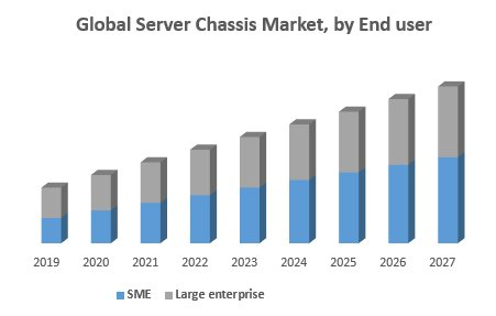 Global Server Chassis Market