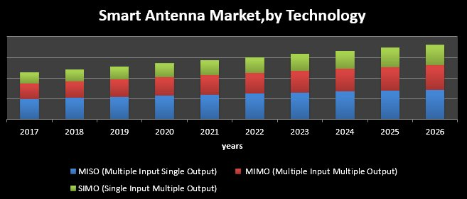 Global Smart Antenna Market