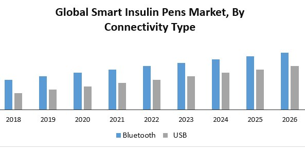 Global Smart Insulin Pens Market