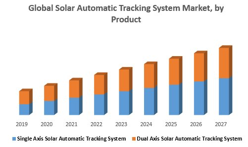 Global Solar Automatic Tracking System Market