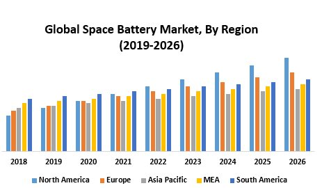 Global Space Battery Market