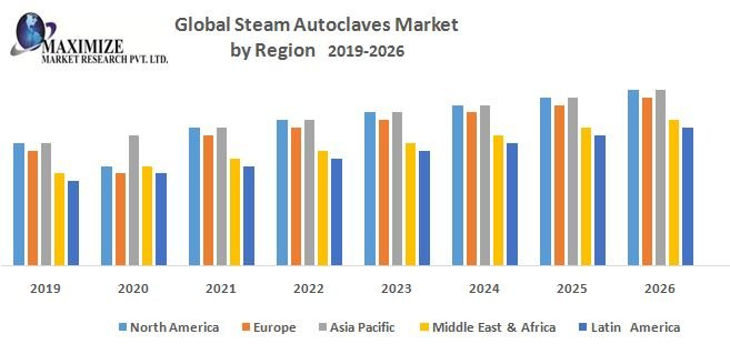 Global Steam Autoclaves Market – Analysis And Forecast (2019-2026)
