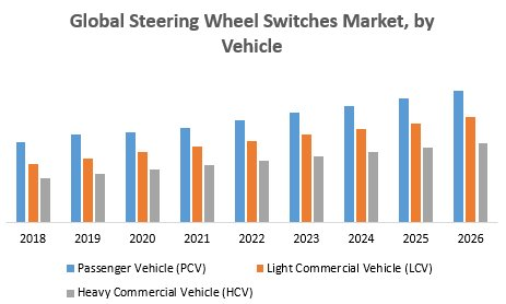 Global Steering Wheel Switches Market
