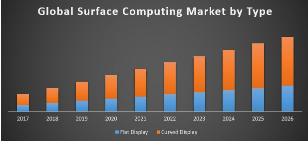 Global Surface Computing Market