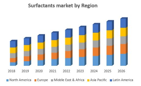 Global Surfactants Market – Industry Analysis And Forecast (2019-2026)