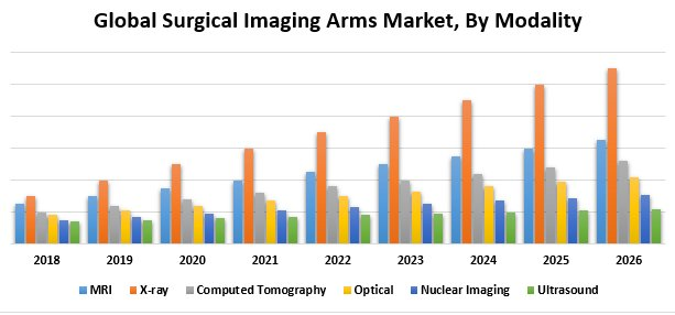 Global Surgical Imaging Arms Market
