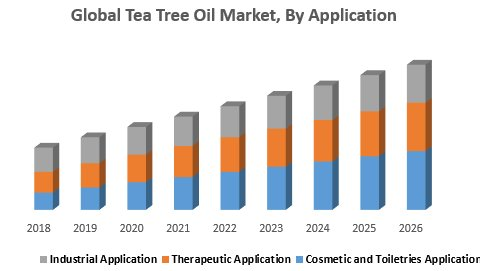 Global Tea Tree Oil Market