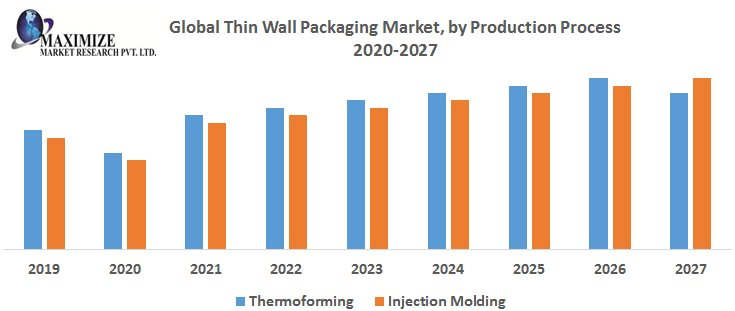 Global Thin Wall Packaging Market