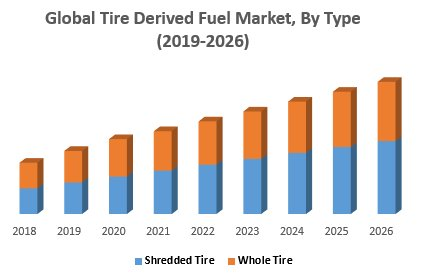 Global Tire Derived Fuel Market : Industry Analysis