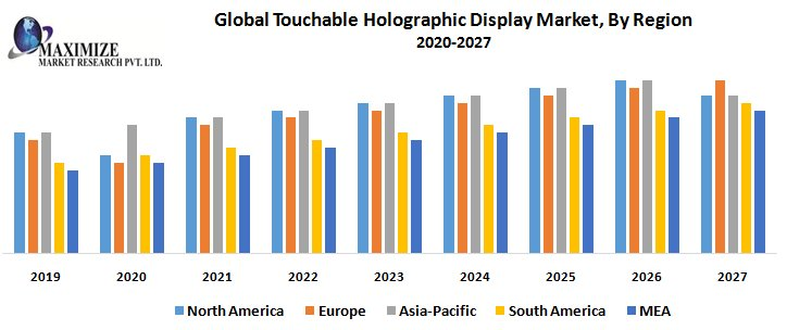 Global Touchable Holographic Display Market