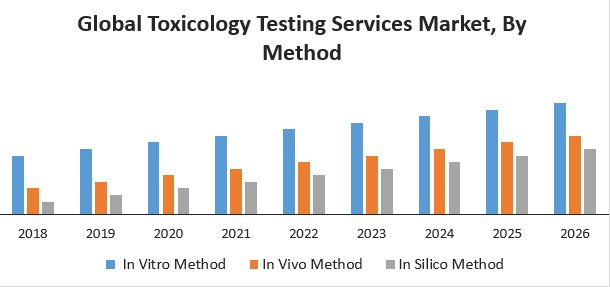Global Toxicology Testing Services Market