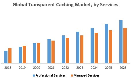 Global Transparent Caching Market