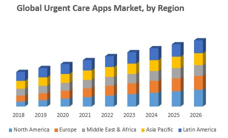 Global Urgent Care Apps Market – Industry Analysis And Forecast (2019-2026)