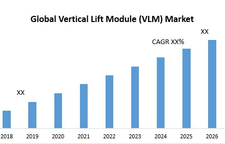 Global Vertical Lift Module (VLM) Market