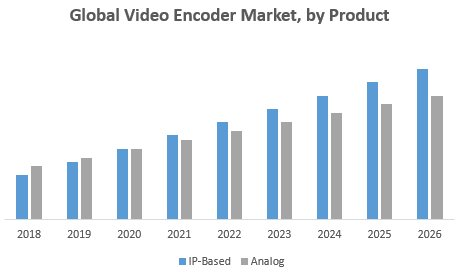 Global Video Encoder Market