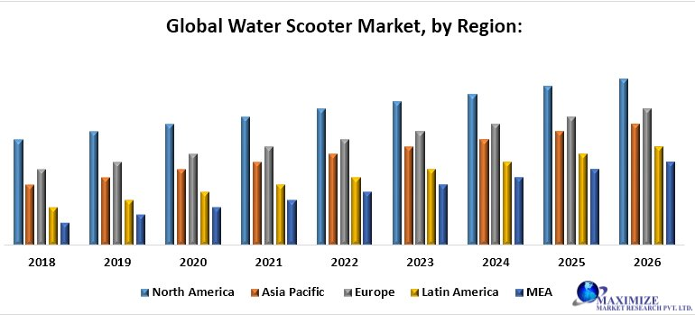 Global Water Scooter Market
