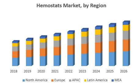 Hemostats Market – Industry Analysis And Forecast (2019-2026)