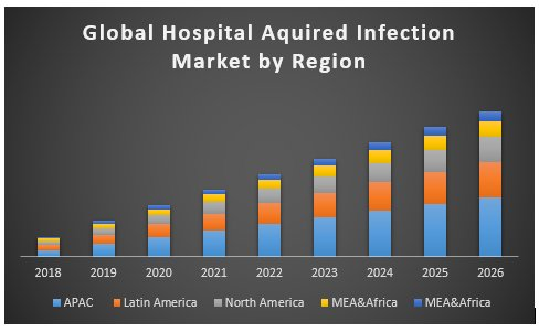 Hospital Acquired Infections Market